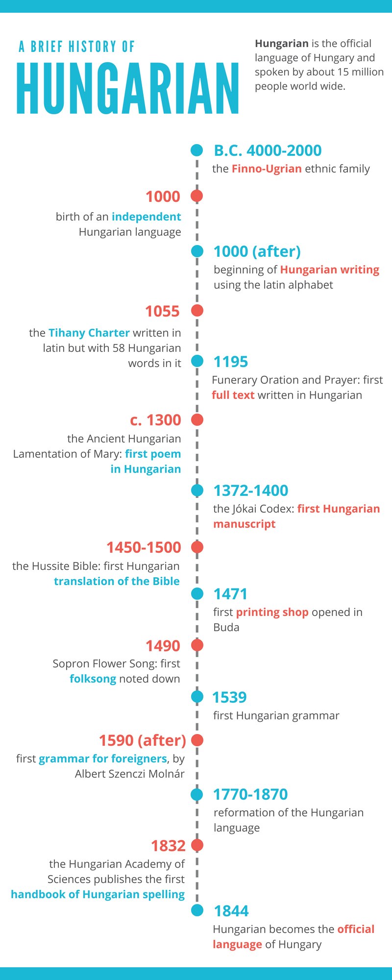 A brief history of Hungarian
