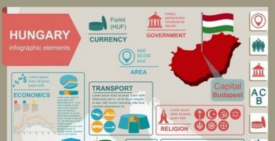 Life in Hungary / Infographics